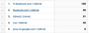 ブログで売上を上げる方法