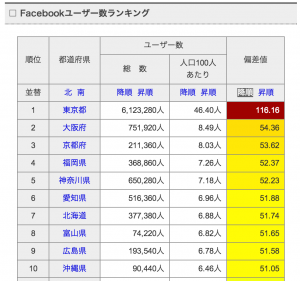 フェイスブック 地域別ランキング