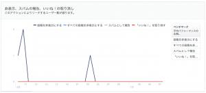 フェイスブックのインサイト