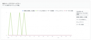 フェイスブックインサイト解析