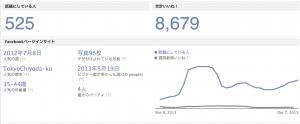 慶応義塾大学 Facebook分析