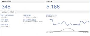 筑波大学 Facebook解析