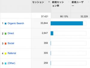 検索エンジンからのアクセス割合