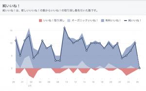 Facebook広告でファンを増やす