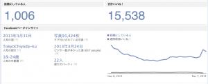 早稲田大学 Facebook解析