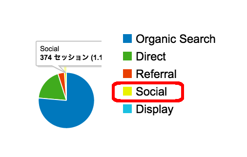 ソーシャルのユーザーは購入する