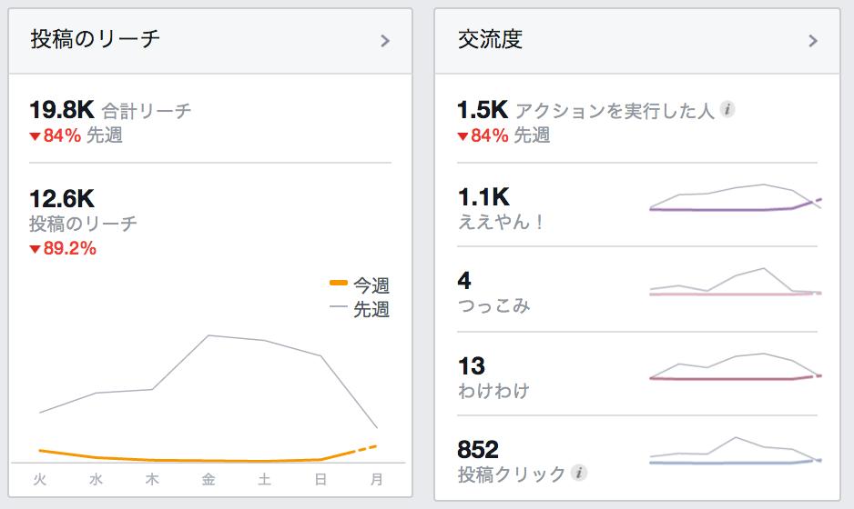 フェイスブック リーチ減少