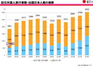 訪日外国人旅行者数推移 2014